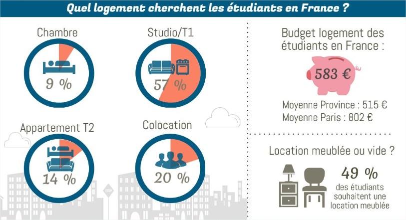 Logement étudiant LocationCaen.fr
